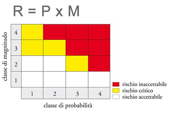 schema Valutazione del rischio residuale